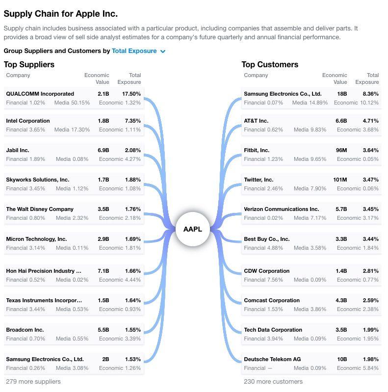 Qualcomm má najväčšiu expozíciu medzi všetkými dodávateľmi spoločnosti Apple.