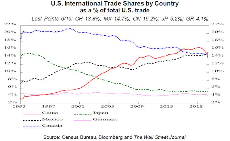 Ked_obchod_medzi_USA_a_Cinou_naznacuje_dalsi_pokles_dodavatelska_siet_sa_presuva_graf