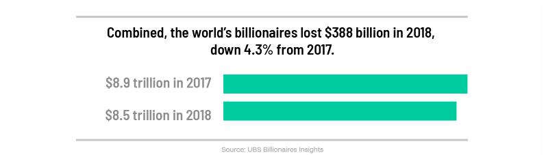 Miliardari_sveta_v_roku_celkovo_prisli_o_388_miliard_obrazok