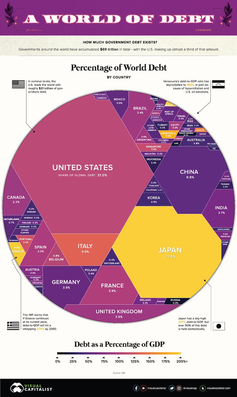 69_bilionov_dolarov_svetoveho_dlhu_v_jednej_infografike