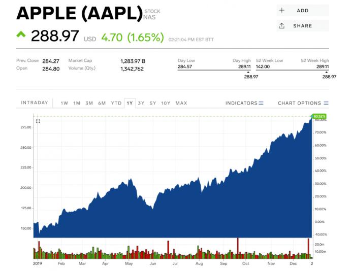 Akcie_spolocnosti_Amazon_dosiahli_svoj_najlepsi_den_od_januara_top_graf