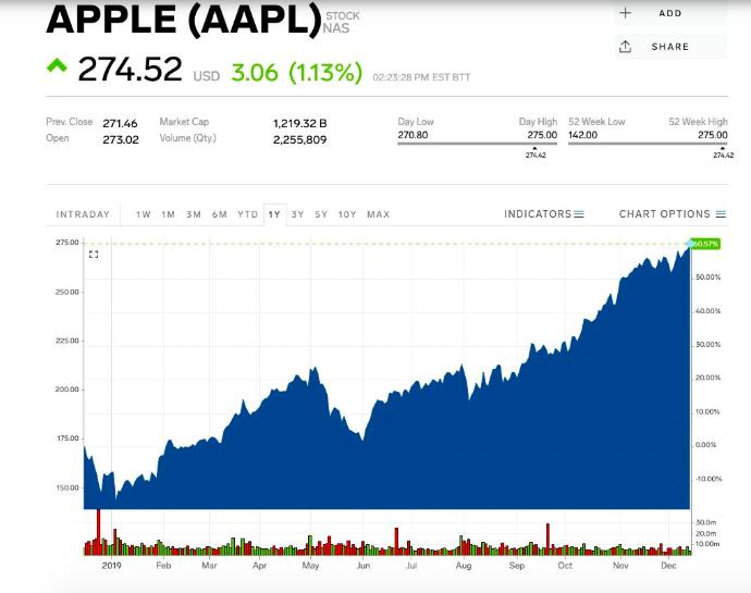 Apple_dosiahla_rekordnu_uroven_ked_Cina_a_USA_dosiahli_ciastocnu_dohodu_graf