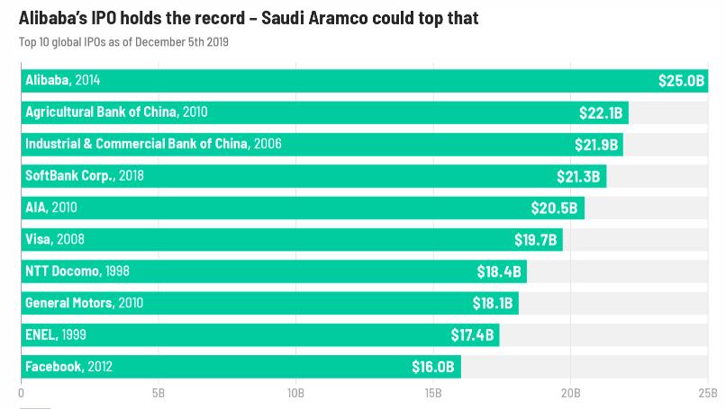 Saudi_Aramco_ziskalo_v_najvacsom_IPO_na_svete_$25_6_miliard_top_graf