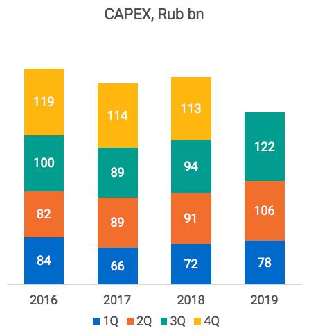 Spolocnost_Gazprom_Neft_poskytuje_stabilny_vykon_aj_pri_nizsich_cenach_ropy_graf2