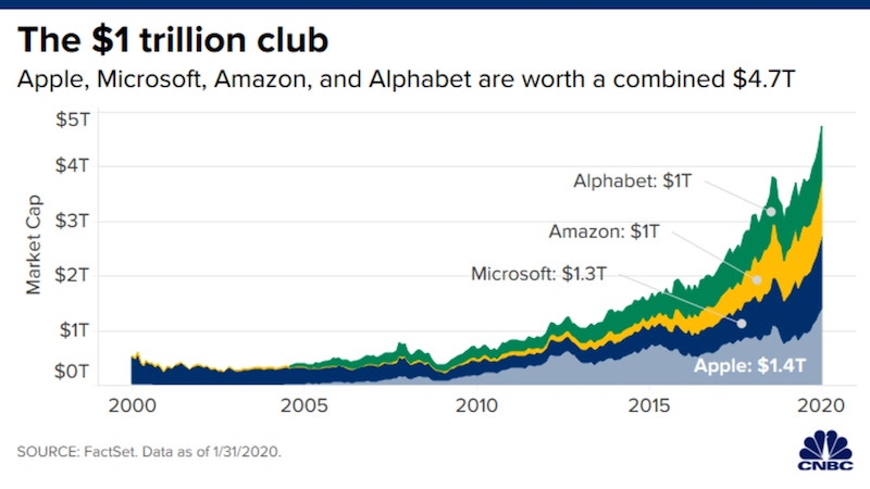 Apple_Amazon_Microsoft_a_Alphabet_dosahovali_$1_bilion_pododobne_graf