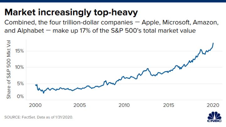 Apple_Amazon_Microsoft_a_Alphabet_dosahovali_$1_bilion_pododobne_graf_2
