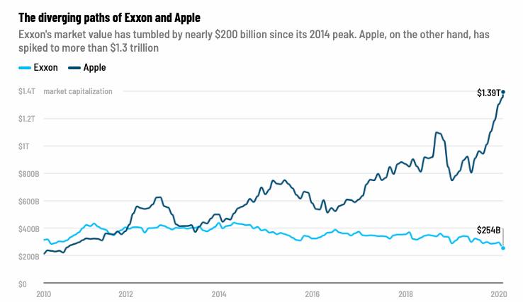Hodnota_spolocnosti_Exxon_o_objeme_$184_miliard_sa_vytratila_graf_2