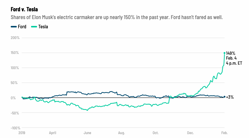 Tesla_aj_Ford_vyrabaju_auta_Investori_vsak_maju_jasneho_favorita_graf