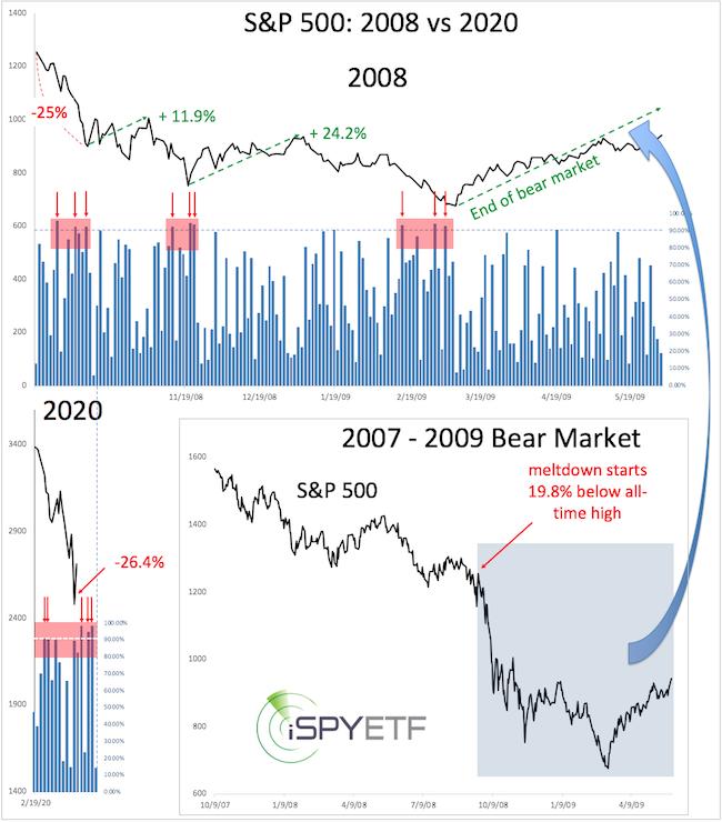 Klesajuce_akciove_trhy_su_len 2_kroky_od_premeny_na_monstrum_graf