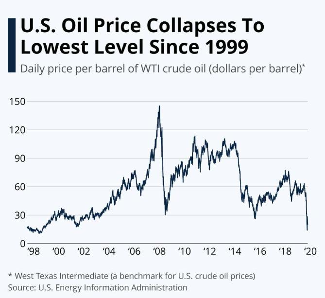 Cena_ropy_v_USA_klesa_na_najnizsiu_uroven_od_roku_1999_top_graf
