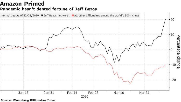 Jeff_Bezos_v_roku_2020_zvysil_svoj_majetok_o_$24_miliard_graf