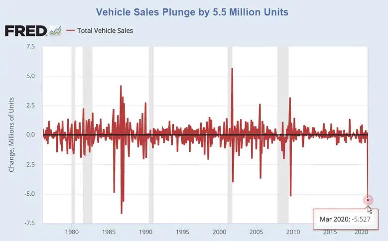Predaj_automobilov_prepadol_najviac_od_roku_1987_graf