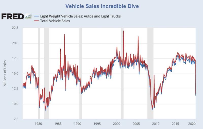 Predaj_automobilov_prepadol_najviac_od_roku_1987_graf_1