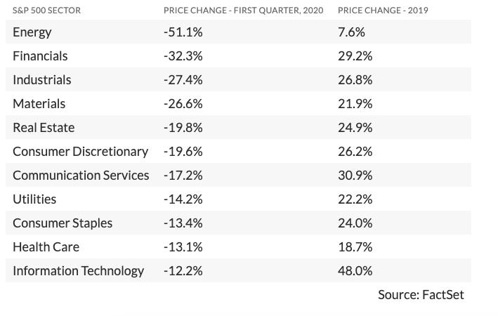 V_prvom_stvrtroku_vzrastla_len_jedna_spolocnost_indexu_Dow_Jones_graf