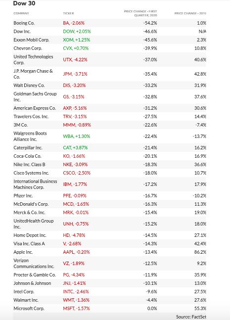 V_prvom_stvrtroku_vzrastla_len_jedna_spolocnost_indexu_Dow_Jones_graf_1