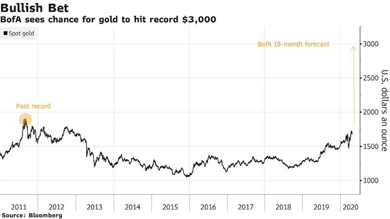 Zlato_dosiahne_cenu_$3000_50%_nad_rekordom_Bank_of_America_graf