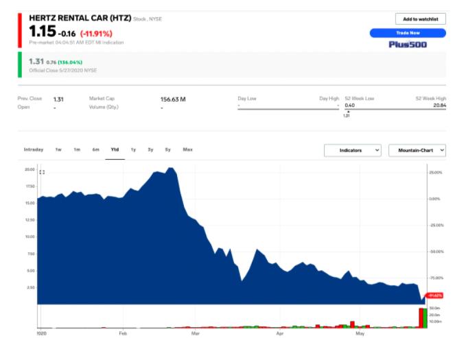Carl_Icahn_prisiel_v_investicii_do_firmy_Hertz_o_$2_miliardy_graf