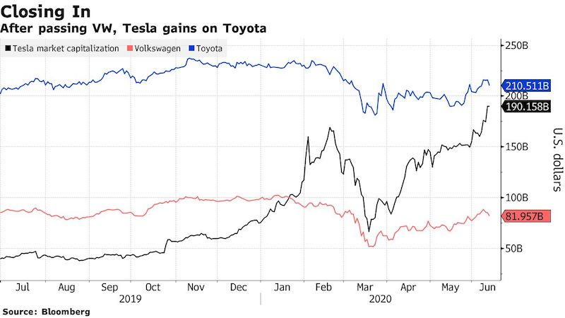 Tesla_coskoro_najcennejsou_automobilkou_sveta_graf