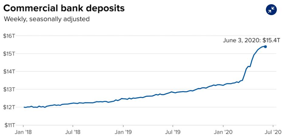 Banky_USA_plavaju_v_peniazoch_graf