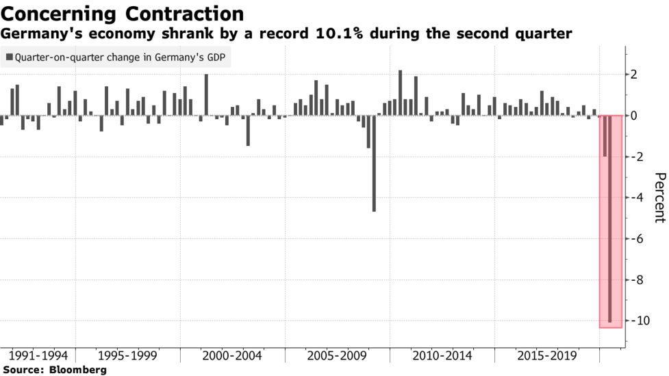 Nemecka_ekonomika_pocas_druheho_stvrtroka_prepadla_az_o_10%_graf