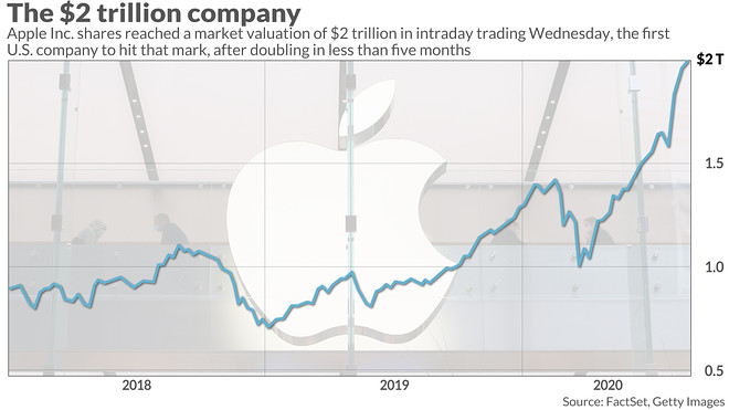 Hodnota_Apple_uz_na_2_bilionoch_dolaroch_1