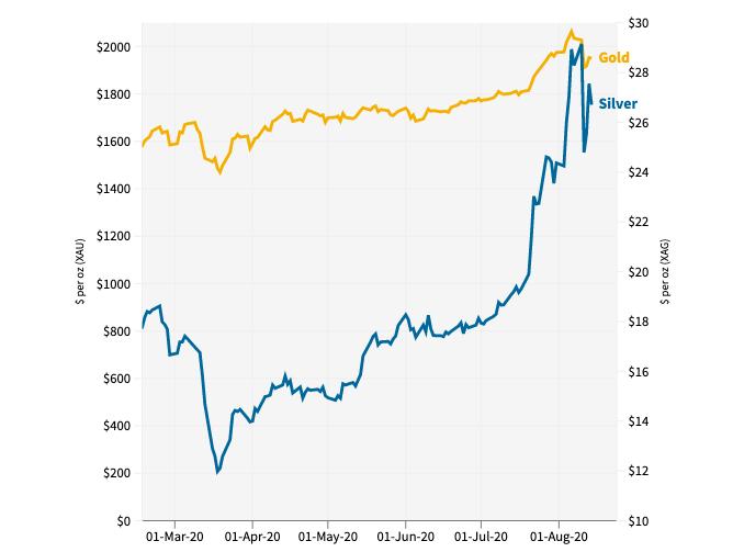 Preco_investori_poslali_striebro_na_7_rocne_maximum_graf