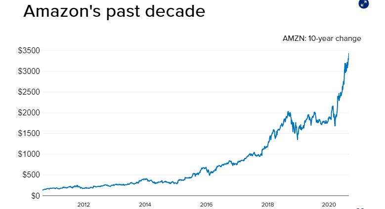 Technologicke_firmy_USA_maju_vyssiu_hodnotu_ako_cely_europsky_akciovy_trh_graf_Amazon