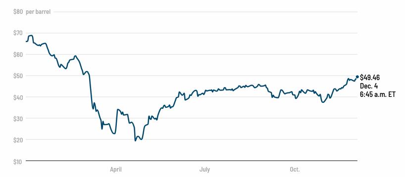 Na-trhy-smeruje-viac-ropy-Wall-Street-sa-toho-neobava-graf