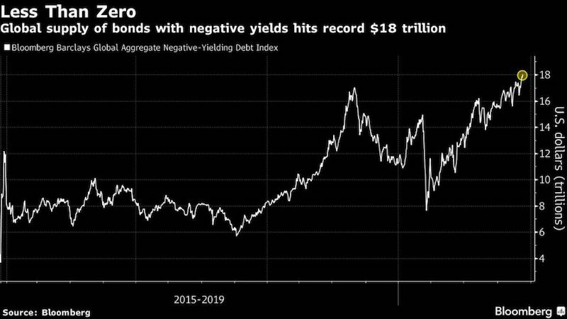 Hodnota globálneho indexu dlhopisov s negatívnym výnosom s označením Bloomberg Barclays Global Negative Yielding Debt Index sa nedávno rozšírila na 18,04 bilióna dolárov, čo je najvyššia úroveň, aká bola kedy zaznamenaná.