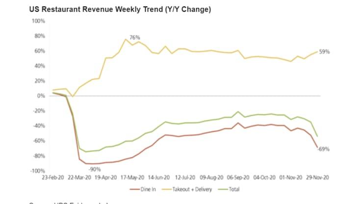 Graf-Ako-klesli-trzby-restauracii-aj-napriek-prudkemu-rastu-predajov-a-rozvozu-graf