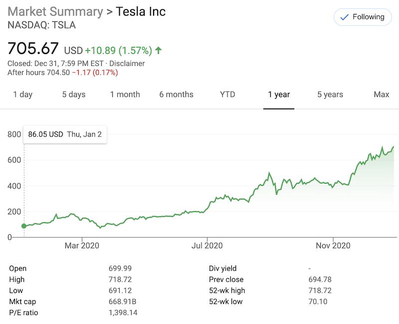 Tesla-dosiahla-v-roku-2020-ciel-pol-miliona-automobilov-graf-cena