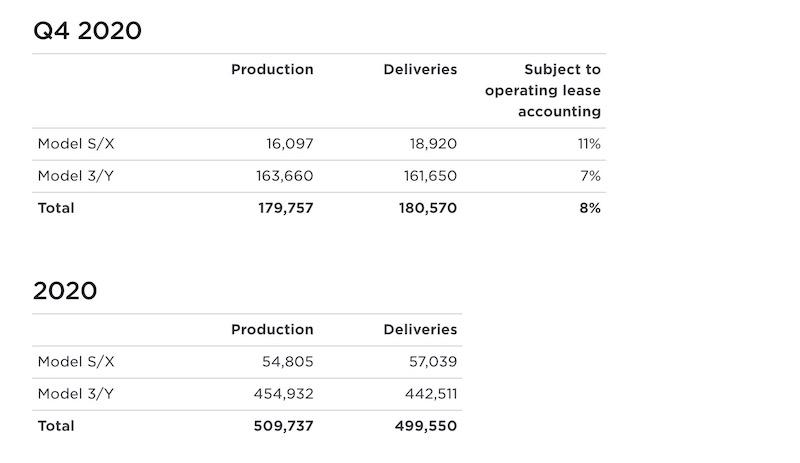 Tesla-dosiahla-v-roku-2020-ciel-pol-miliona-automobilov-graf