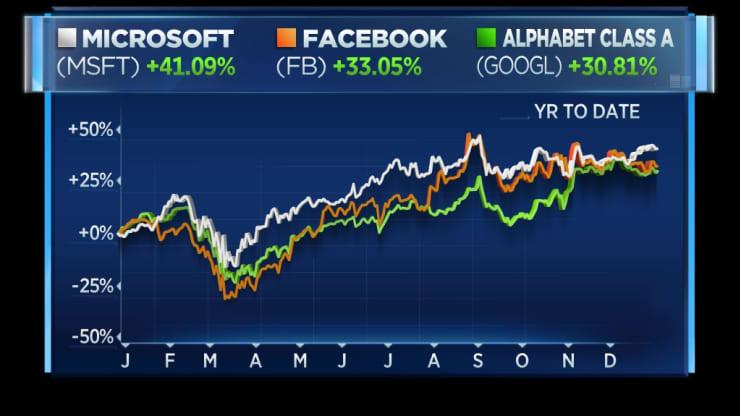 Top-7-technologickych-spolocnosti-v-roku-2020-navysili-hodnotu-o-$3-4-biliona-graf-1
