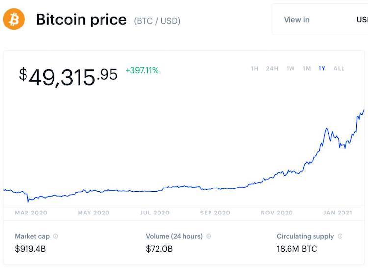 Cena-Bitcoinu-dnes-prvykrat-nad-50-000-dolarov-graf