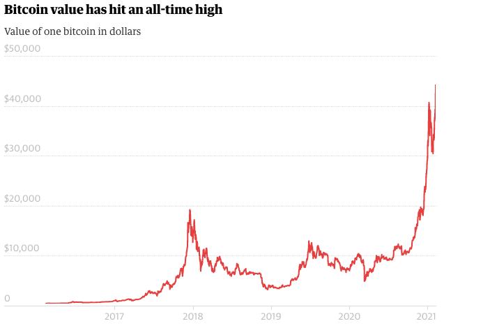 Tesla-kupuje-bitcoiny-za-$15-mld-cim-zatlacil-cenu-na-nove-maximum-graf
