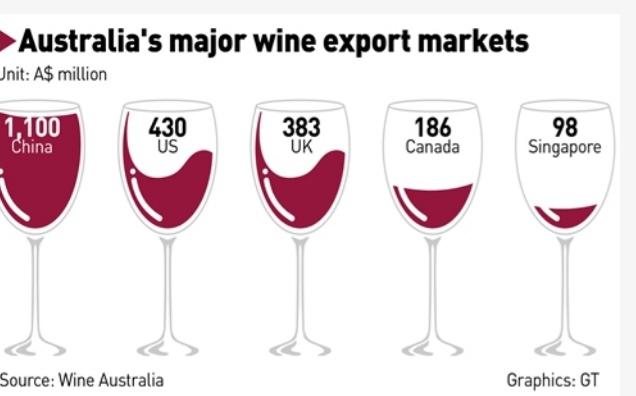 Cina-po-dobu-5-rokov-uklada-cla-na-australske-vino-az-218%-graf