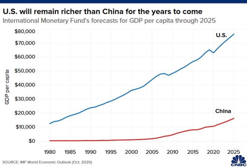 USA-zostane-bohatsia-ako-Cina--najblizsich-viac-ako-50-rokov-Ekonom-graf