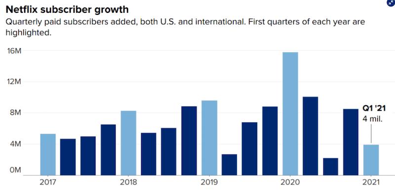 Netflix-ohlasuje-dramaticke-spomalenie-rastu-predplatitelov-graf