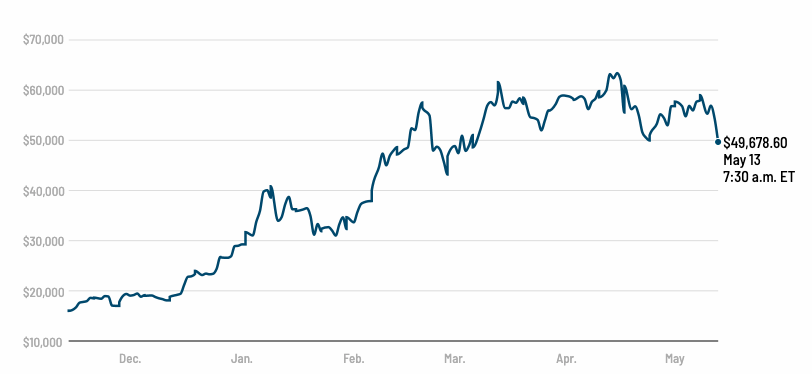 Prepad-bitcoinu-je-pre-dalsie-kryptomeny-velmi-zlou-spravou-graf