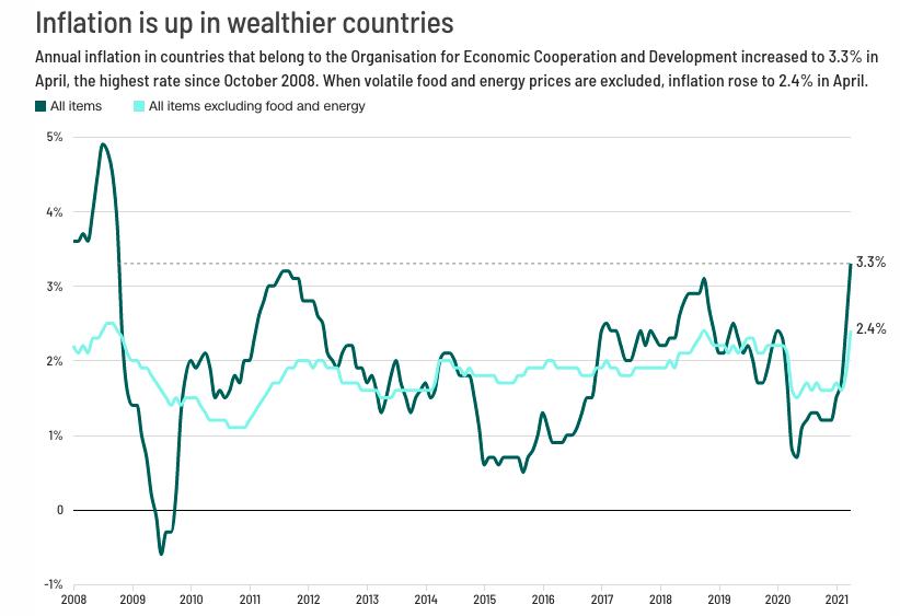 Celosvetova-inflacia-od-roku-2008-nebola-tak-vysoko-graf