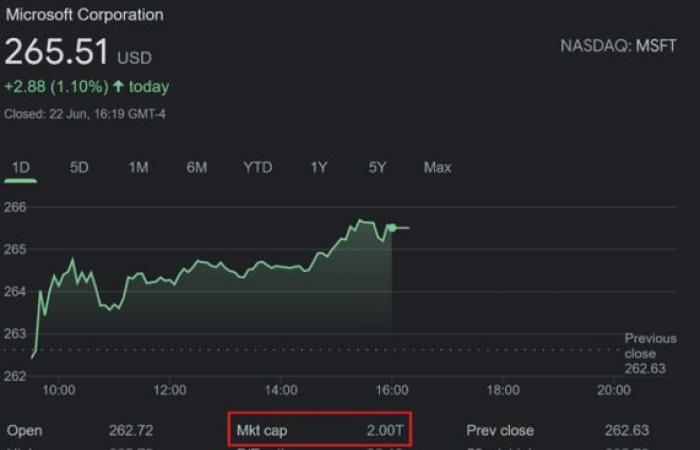 Microsoft-dosahuje-trhovu-hodnotu-uz-cez-2-biliony-dolarov-1