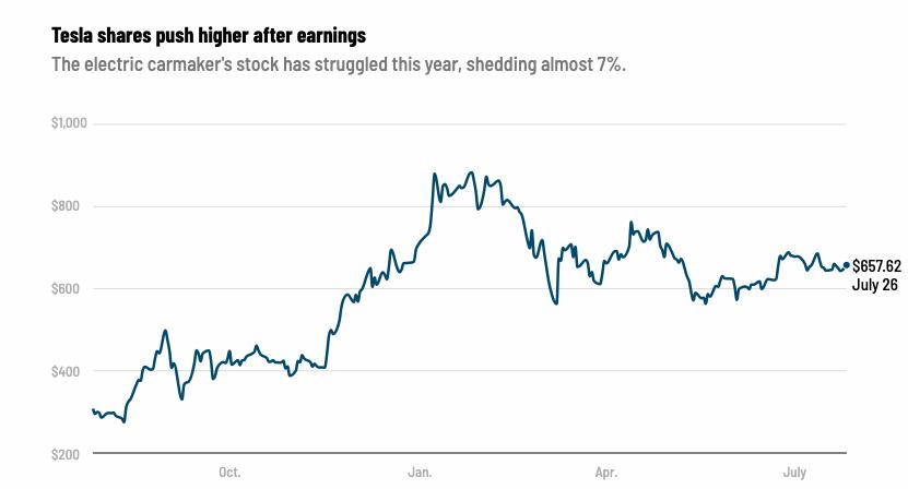 Ako-Tesla-zarobila-viac-ako-1-miliardu-dolarov-graf