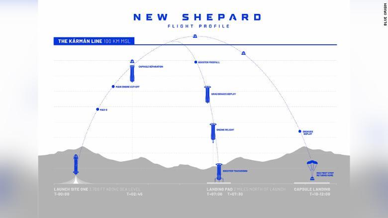 Grafika, ktorá zobrazuje letový profil rakety New Shepard od spoločnosti Blue Origin.