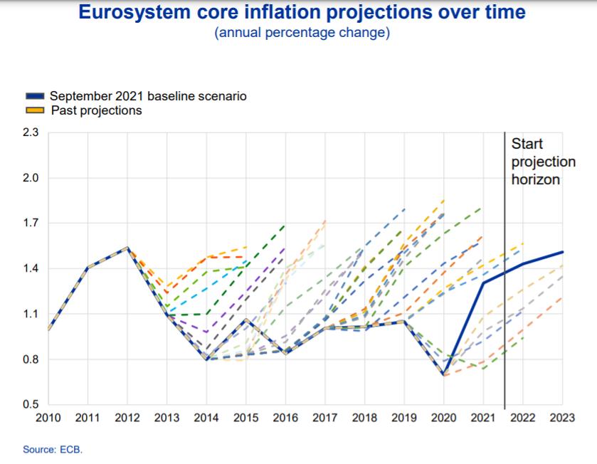 Ako-ECB-vnima-novy-inflacny-skok-inflacie-preprava-graf
