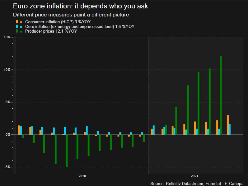 Ako-ECB-vnima-novy-inflacny-skok-inflacie-preprava-odhady-inflacia