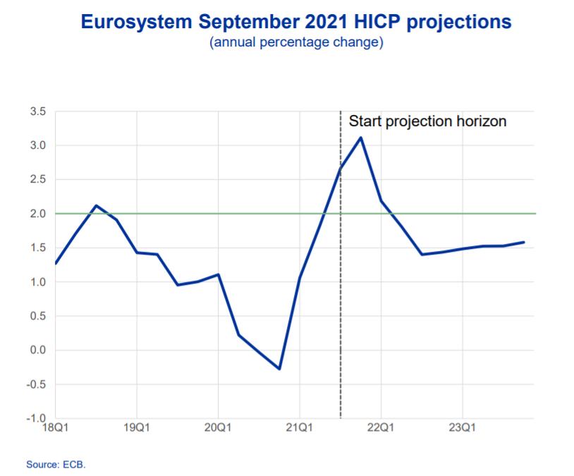 Ako-ECB-vnima-novy-inflacny-skok-inflacie-preprava-odhady