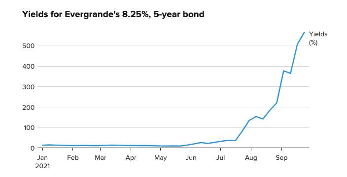 Tento-tyzden-prichadza-prva-skuska-dlhovej-krizy-spolocnosti-Evergrande-graf