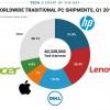 Zoznam najväčších predajcov počítačov po celom svete