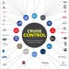 14 korporácií ovláda všetky značky automobilového priemyslu