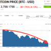 """Bitcoin prepadla o 11,5%, keď ju významný bankár označil za """"podvod"""""""